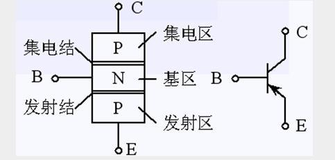 npn型|pnp型三极管的结构和引脚图